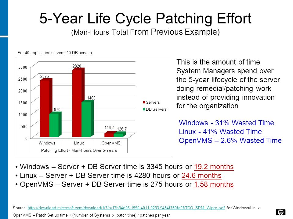 5-Year Life Cycle Patching Effort (Man-Hours Total From Previous Example)