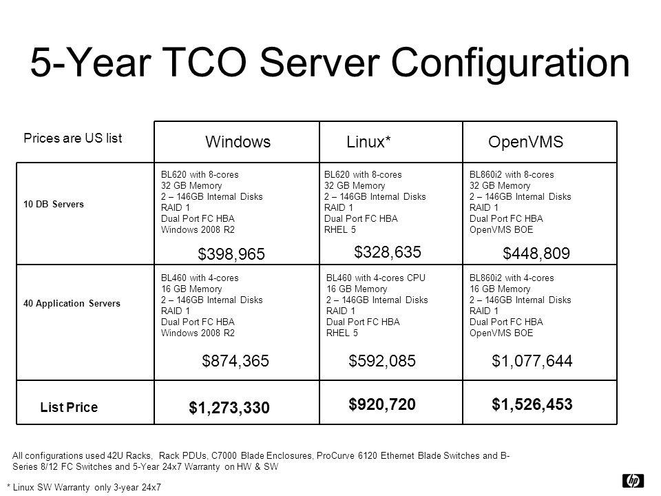 5-Year TCO Server Configuration