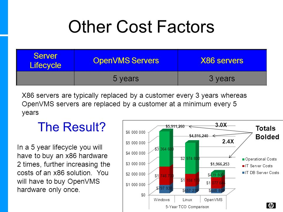 Other Cost Factors The Result Server Lifecycle OpenVMS Servers