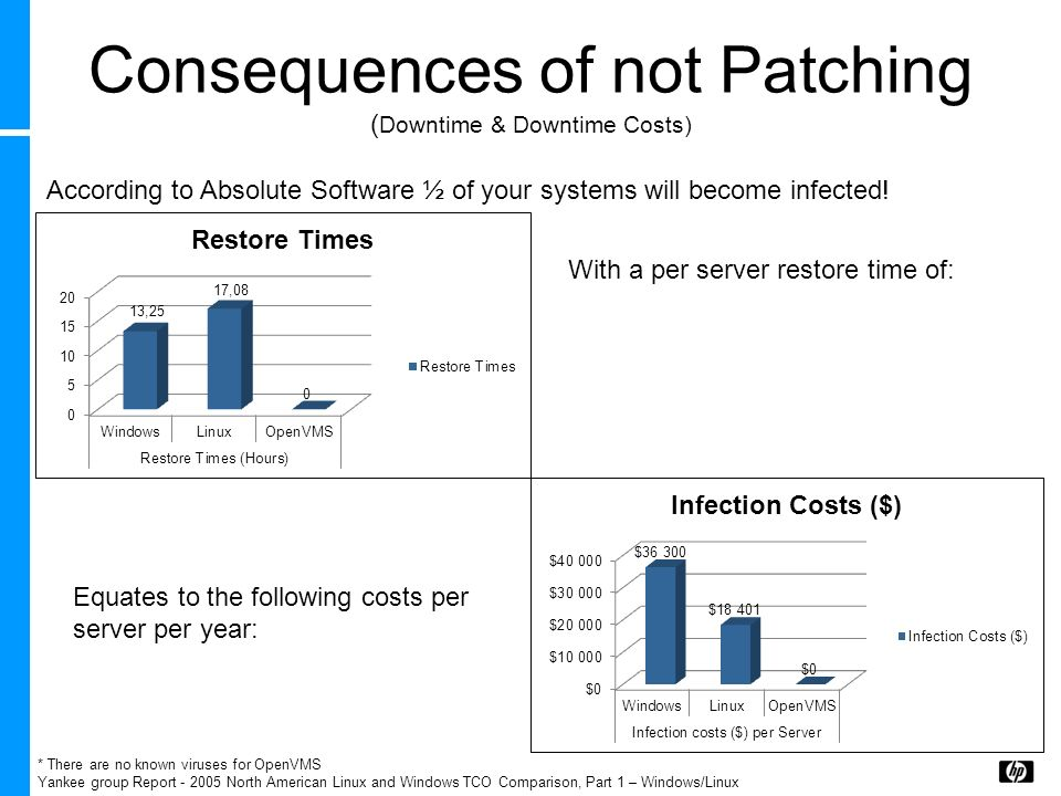 Consequences of not Patching (Downtime & Downtime Costs)