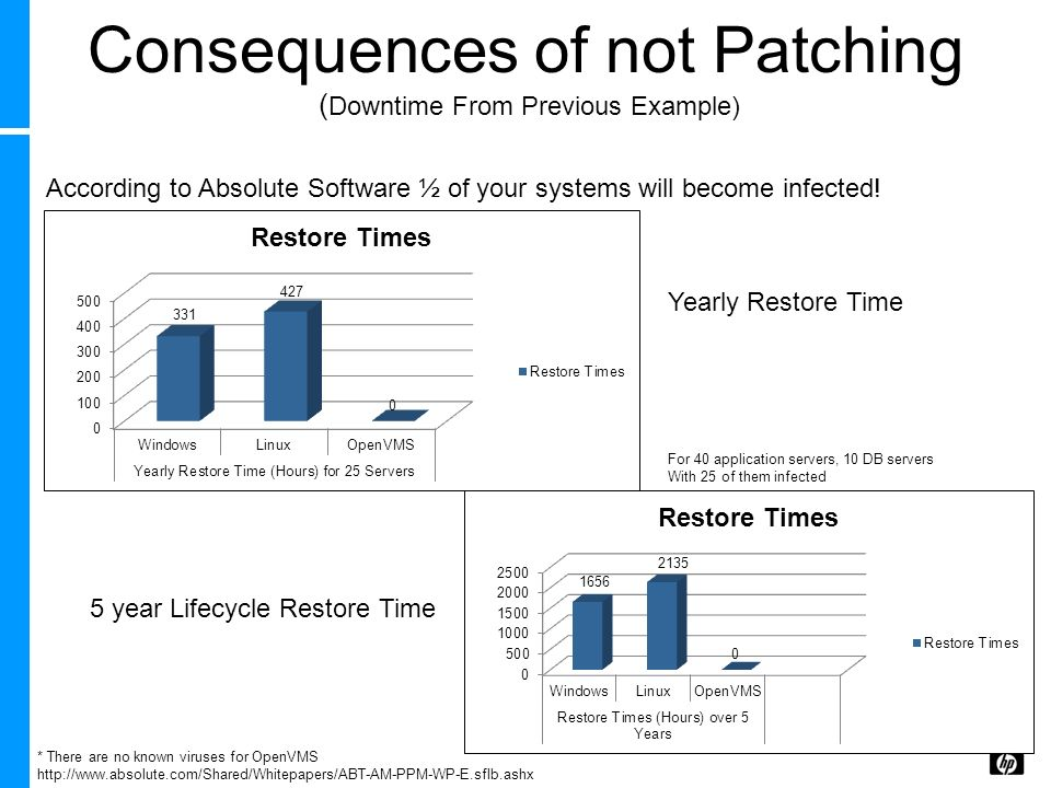 Consequences of not Patching (Downtime From Previous Example)