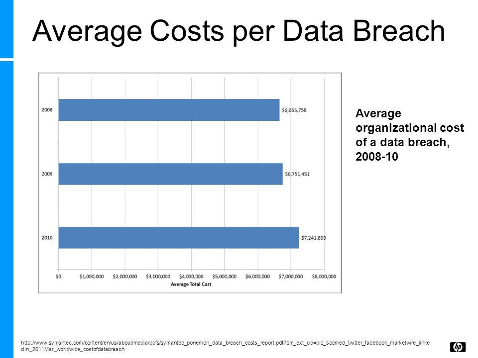 Average Costs per Data Breach