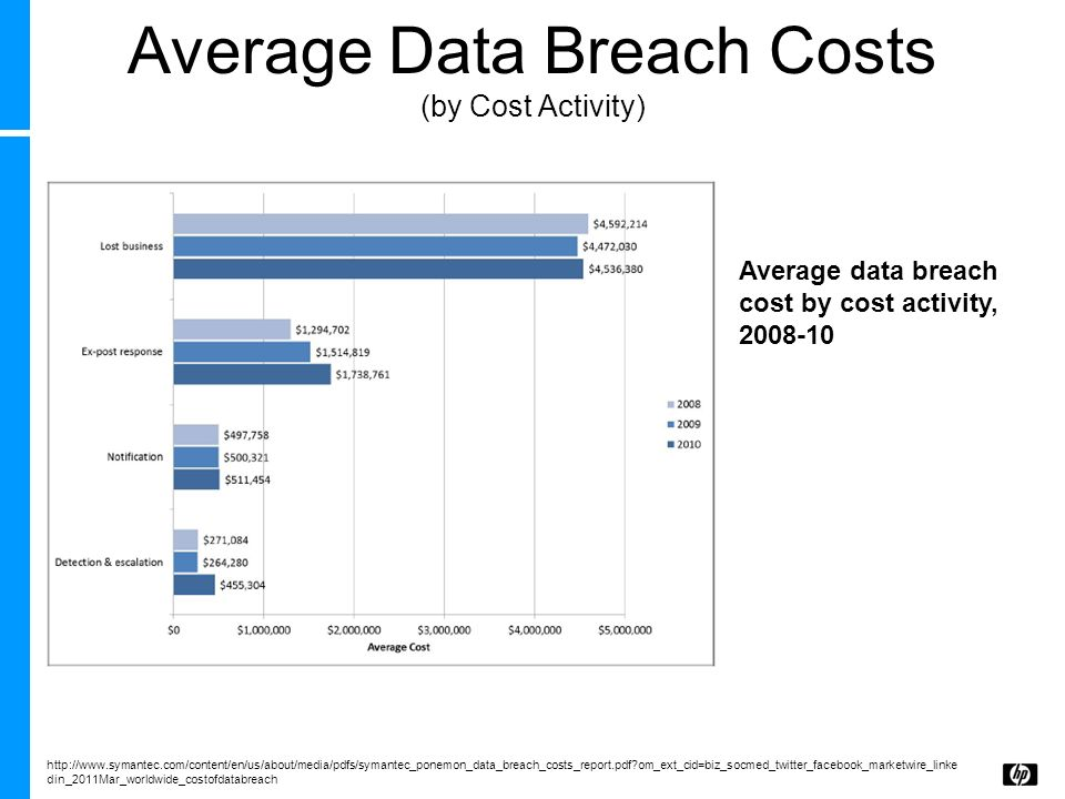 Average Data Breach Costs (by Cost Activity)