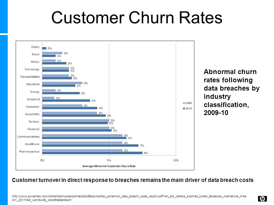 Customer Churn Rates Abnormal churn rates following data breaches by industry classification, 2009-10.