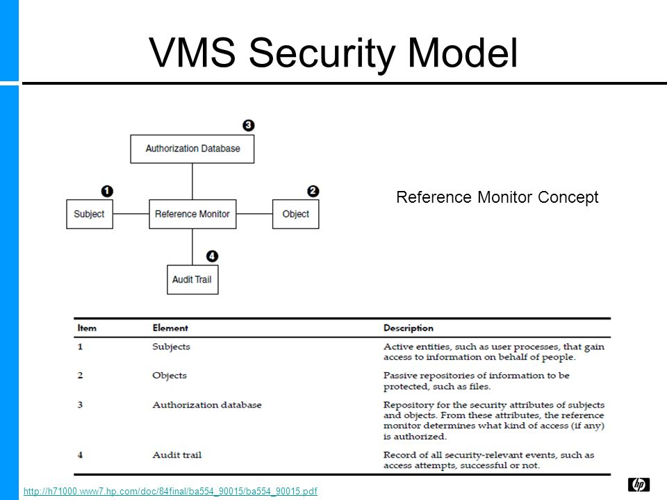 VMS Security Model Reference Monitor Concept