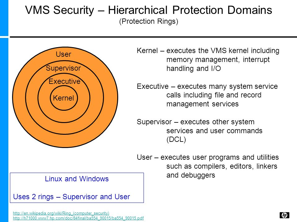 VMS Security – Hierarchical Protection Domains (Protection Rings)