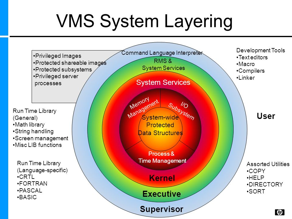 VMS System Layering User Kernel Executive Supervisor System Services