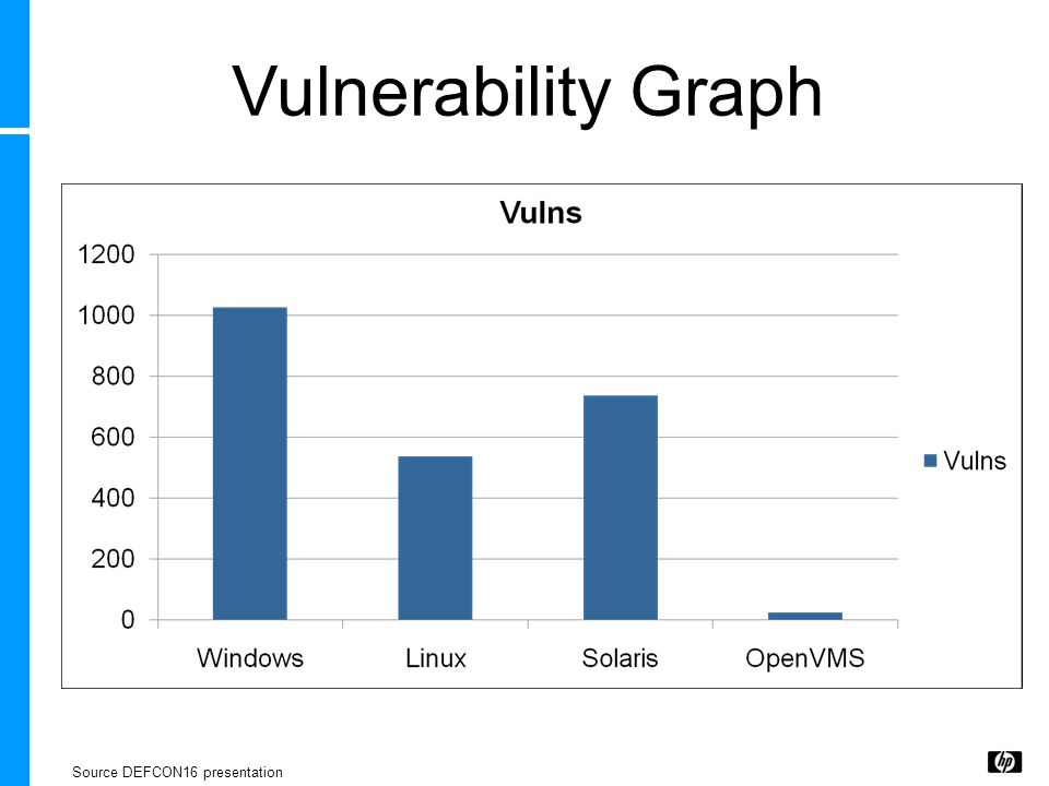 Vulnerability Graph Source DEFCON16 presentation
