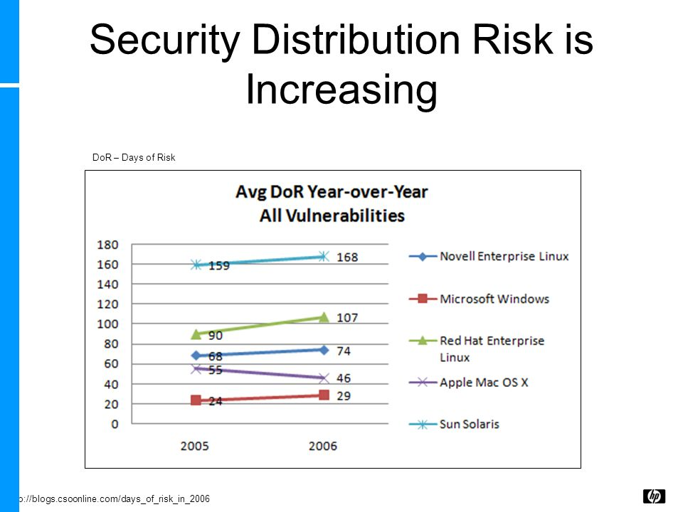 Security Distribution Risk is Increasing