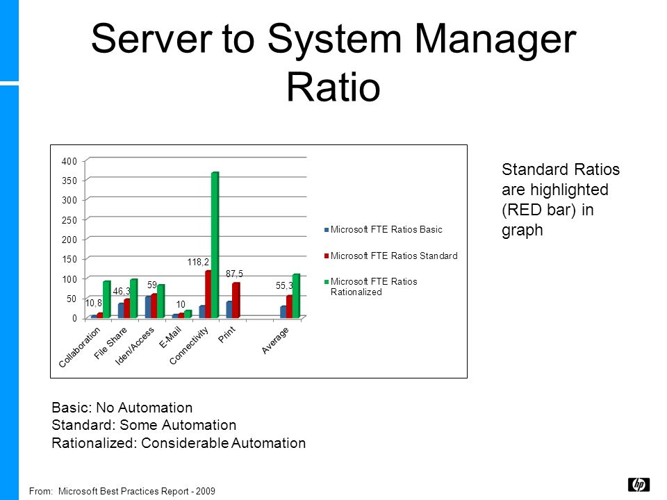 Server to System Manager Ratio
