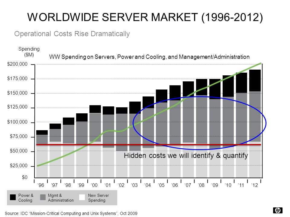 WORLDWIDE SERVER MARKET (1996-2012)