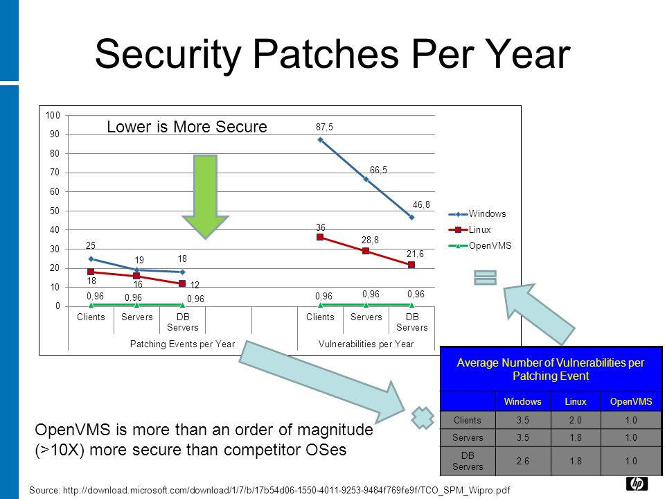Security Patches Per Year