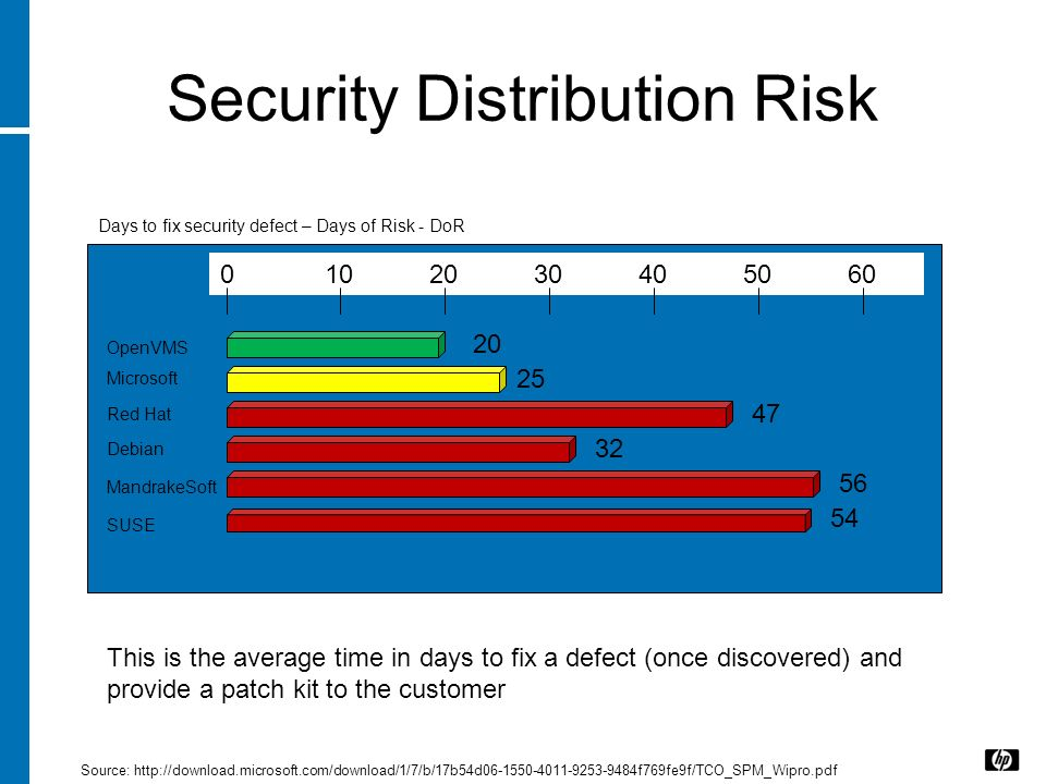 Security Distribution Risk