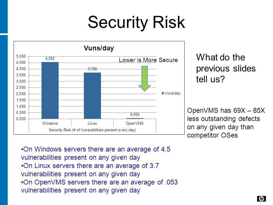 Security Risk What do the previous slides tell us