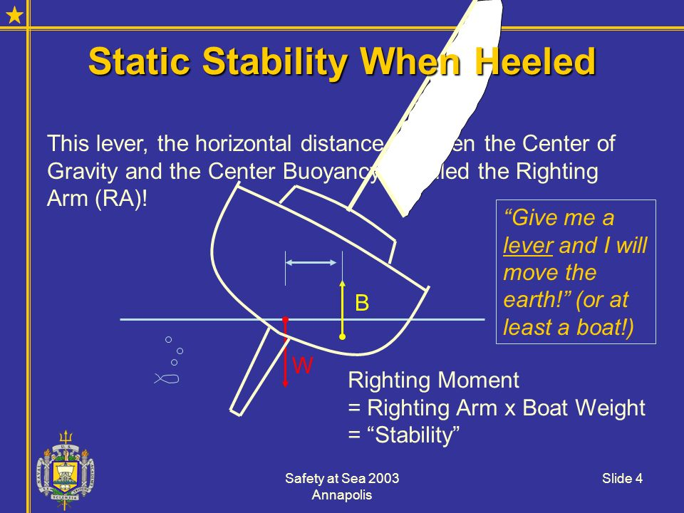 Static Stability When Heeled