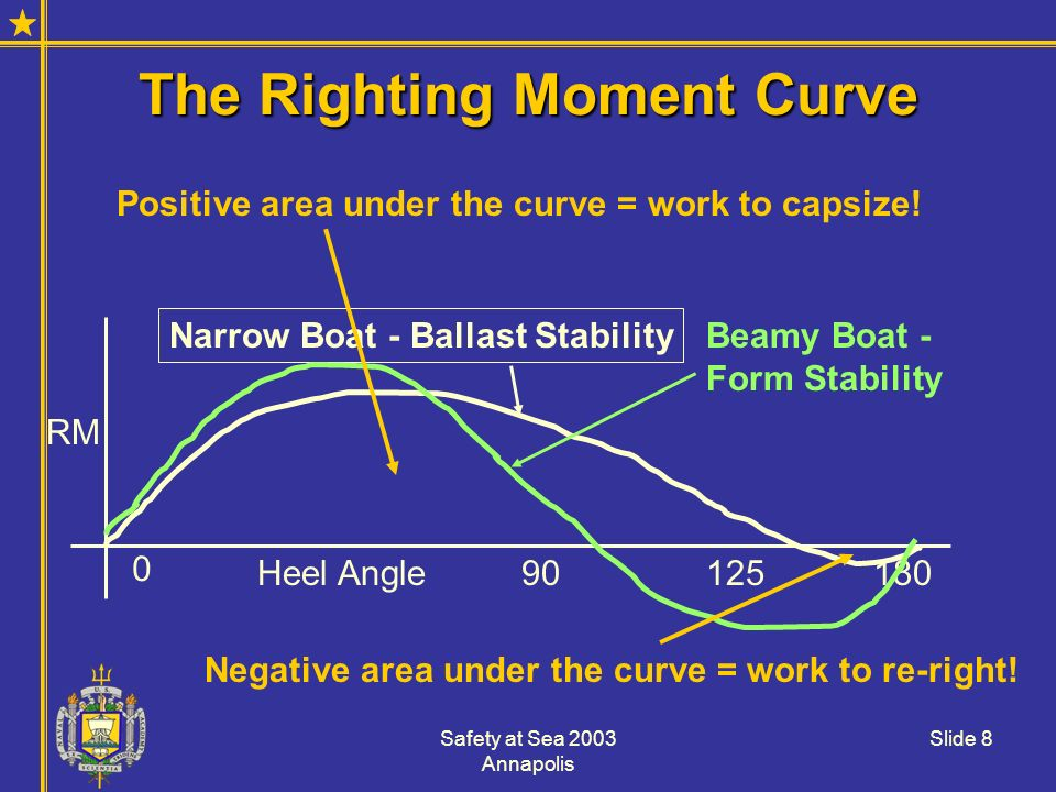 The Righting Moment Curve