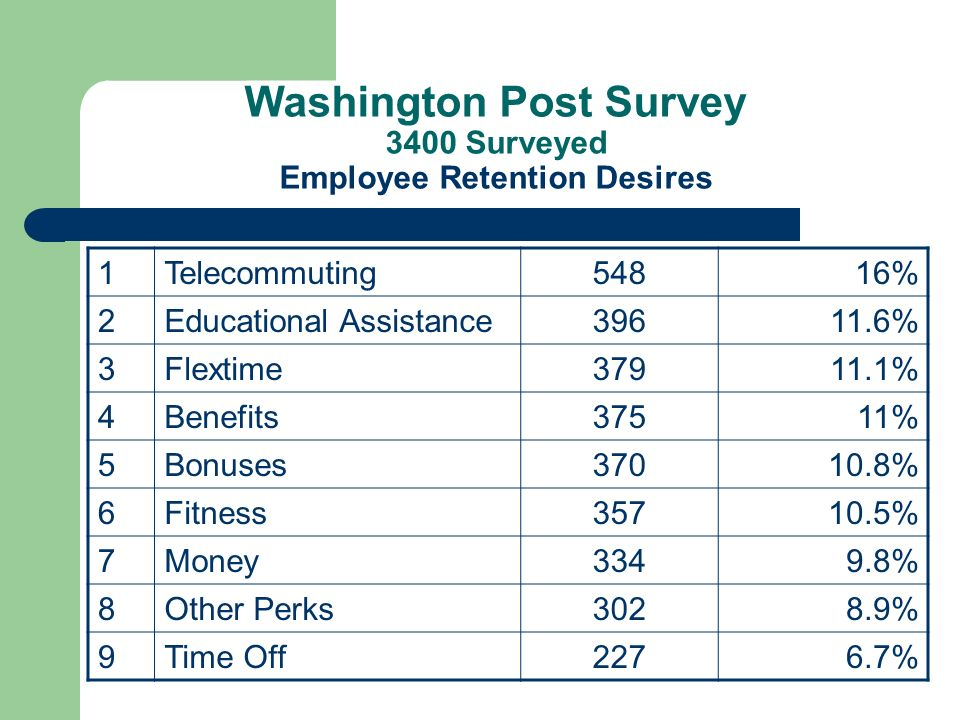 Washington Post Survey 3400 Surveyed Employee Retention Desires