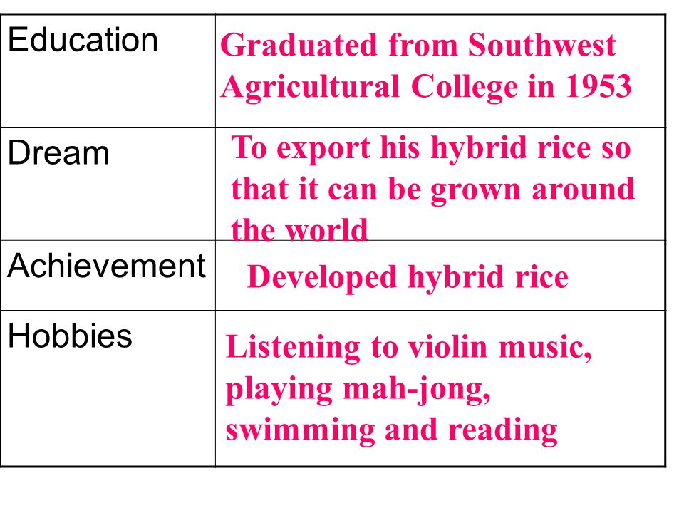 Education Dream. Achievement. Hobbies. Graduated from Southwest Agricultural College in 1953.