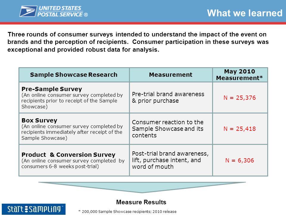 Sample Showcase Research