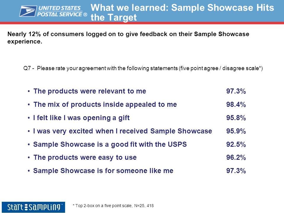What we learned: Sample Showcase Hits the Target