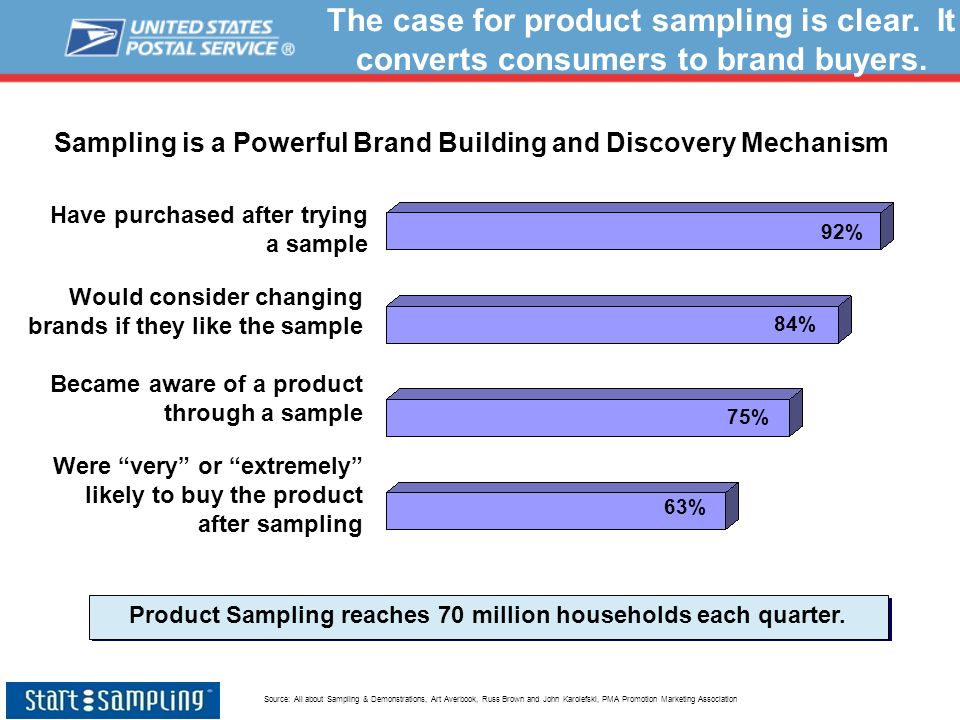 Sampling is a Powerful Brand Building and Discovery Mechanism