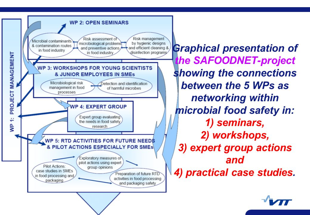 Graphical presentation of the SAFOODNET-project showing the connections between the 5 WPs as networking within microbial food safety in: 1) seminars, 2) workshops, 3) expert group actions and 4) practical case studies.