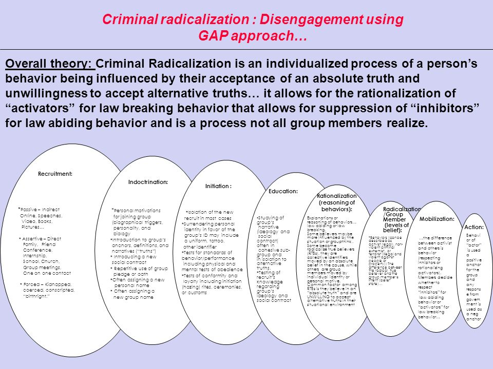 Criminal radicalization : Disengagement using GAP approach…