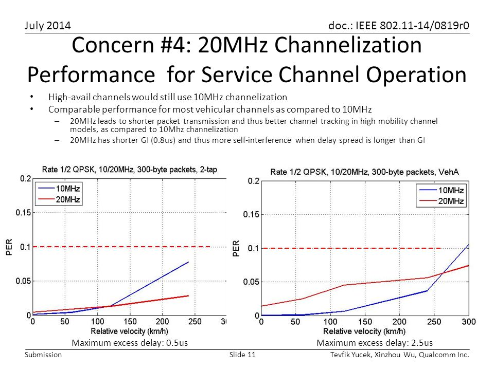 Concern #4: 20MHz Channelization Performance for Service Channel Operation