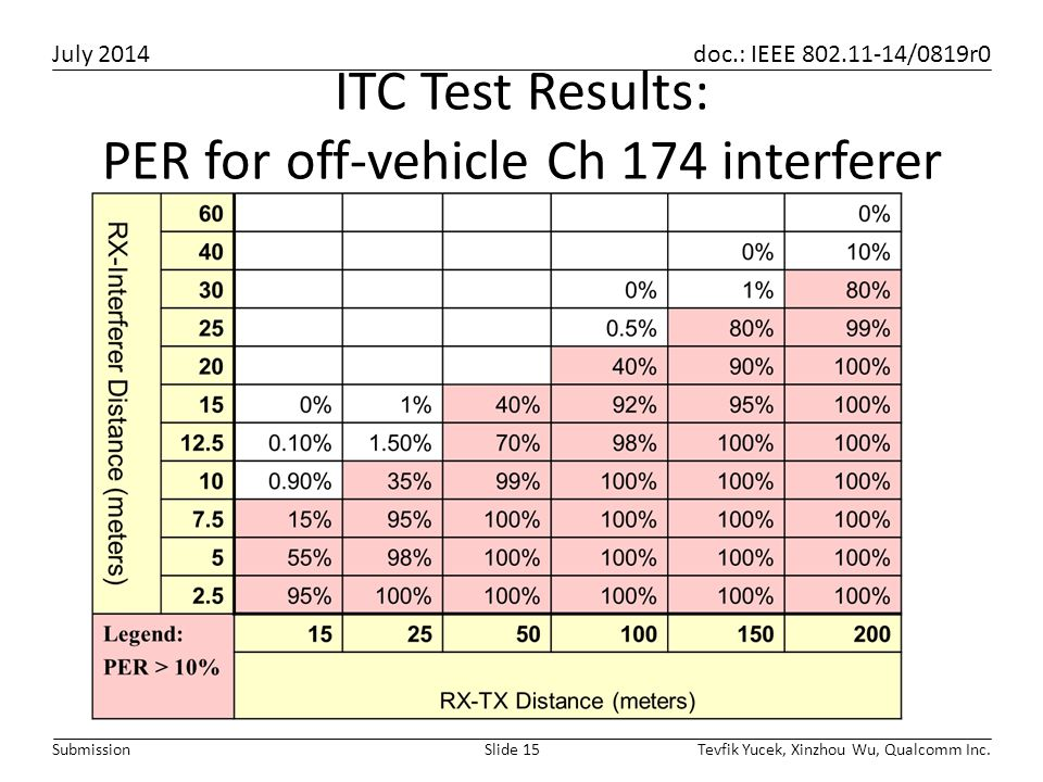 ITC Test Results: PER for off-vehicle Ch 174 interferer