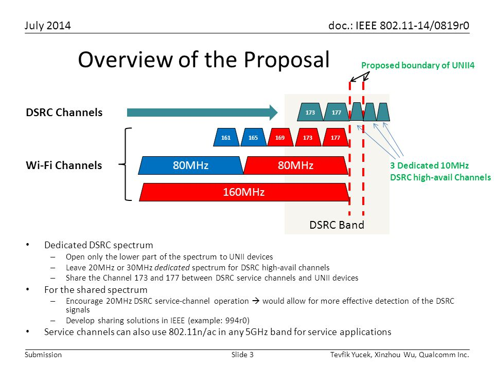 Overview of the Proposal