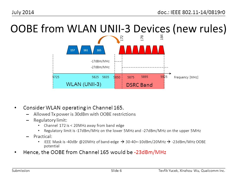 OOBE from WLAN UNII-3 Devices (new rules)