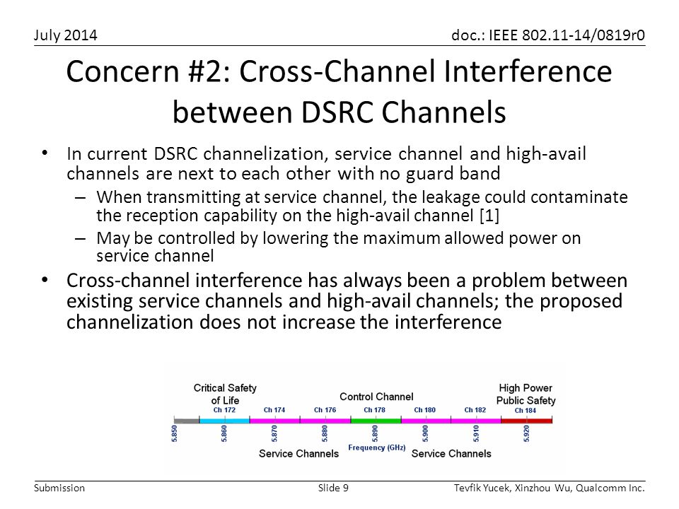 Concern #2: Cross-Channel Interference between DSRC Channels