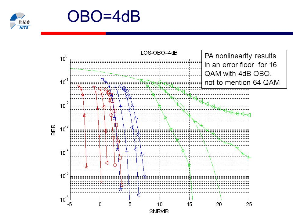 OBO=4dB PA nonlinearity results in an error floor for 16 QAM with 4dB OBO, not to mention 64 QAM