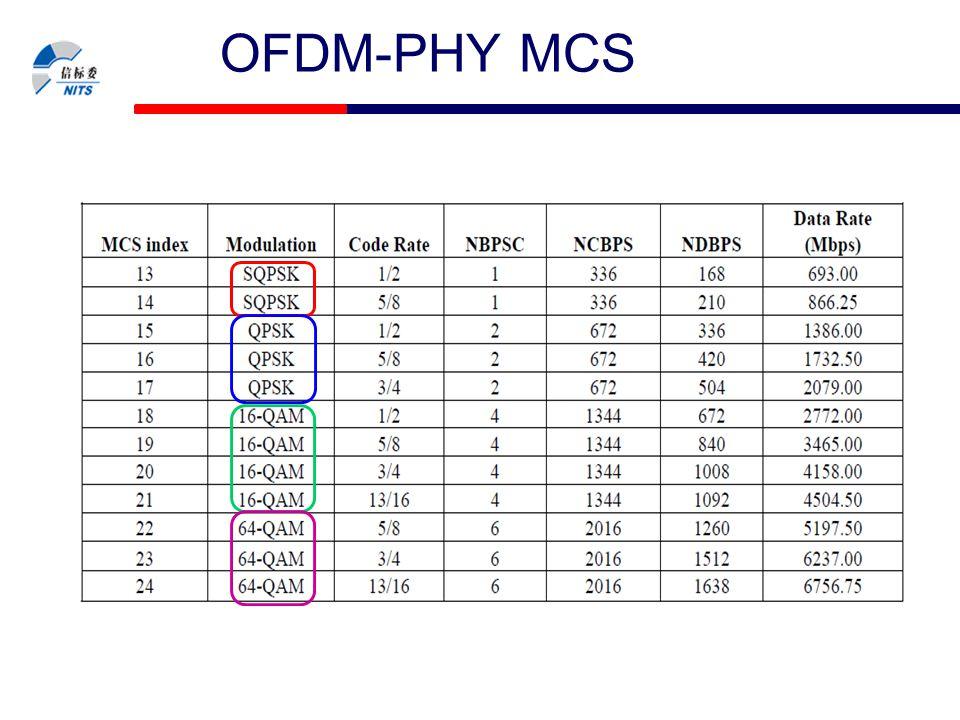 OFDM-PHY MCS