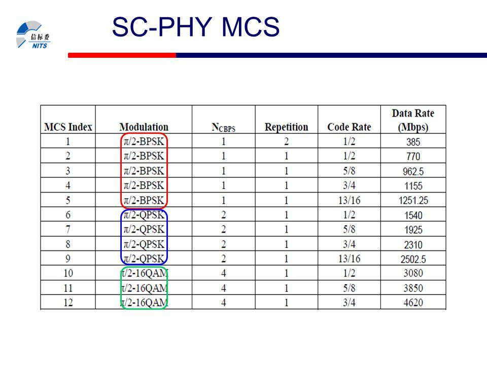 SC-PHY MCS