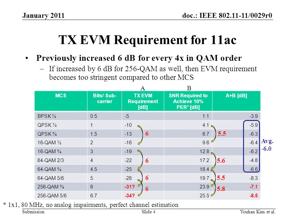 TX EVM Requirement for 11ac