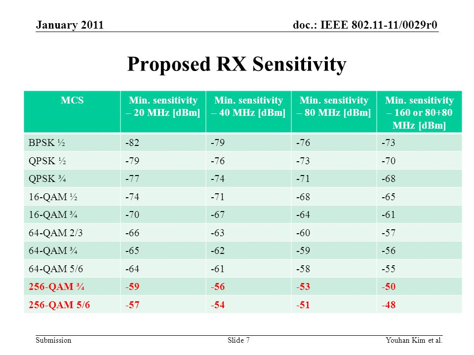 Proposed RX Sensitivity