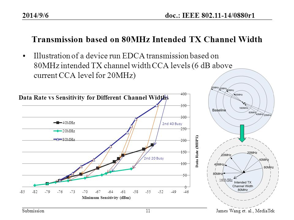 Transmission based on 80MHz Intended TX Channel Width