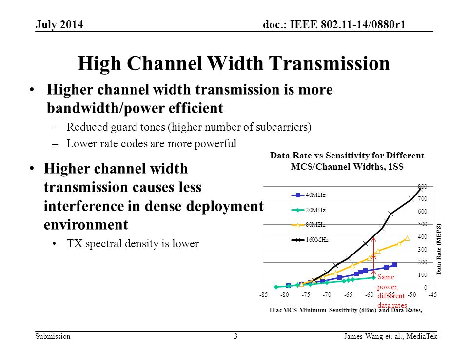 High Channel Width Transmission