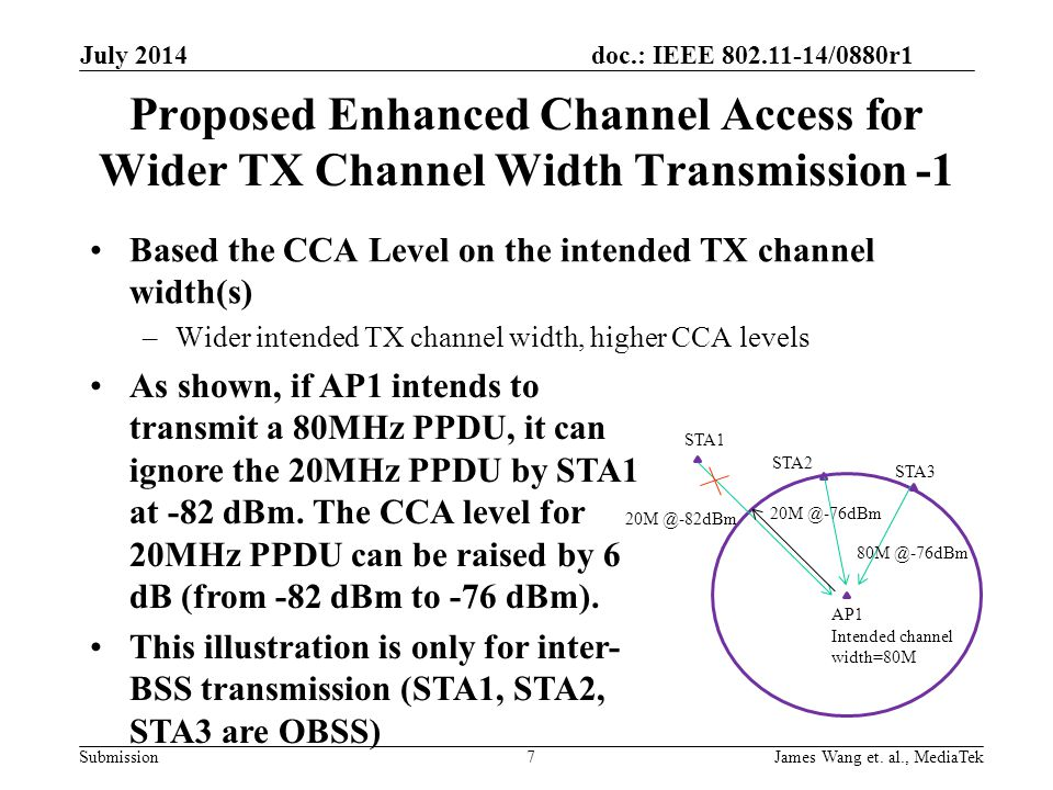 July 2014 Proposed Enhanced Channel Access for Wider TX Channel Width Transmission -1. Based the CCA Level on the intended TX channel width(s)