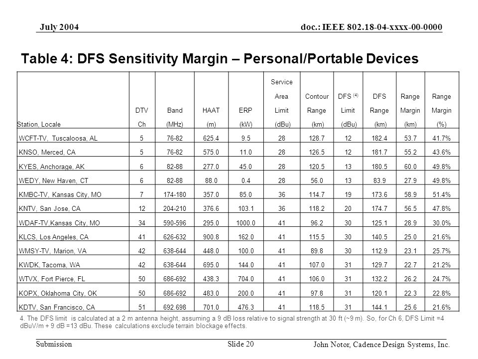 Table 4: DFS Sensitivity Margin – Personal/Portable Devices