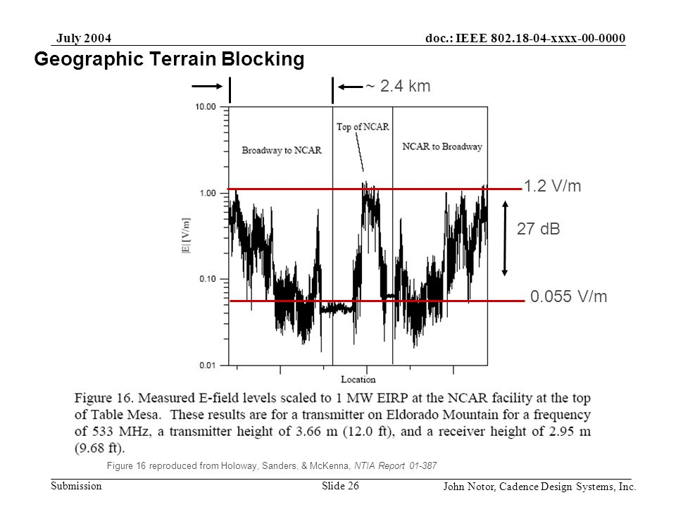 Geographic Terrain Blocking