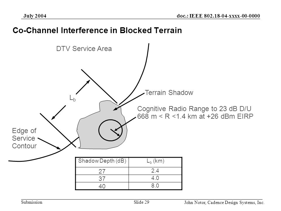 Co-Channel Interference in Blocked Terrain