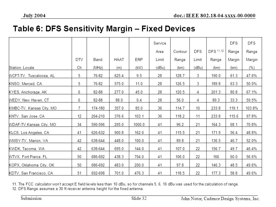 Table 6: DFS Sensitivity Margin – Fixed Devices