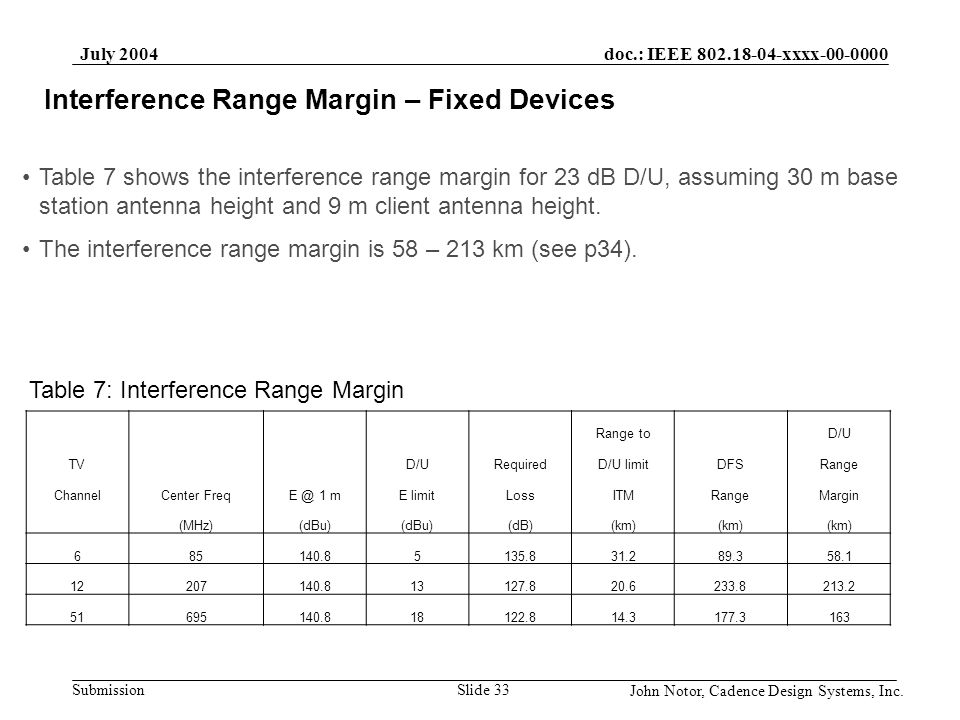 Interference Range Margin – Fixed Devices