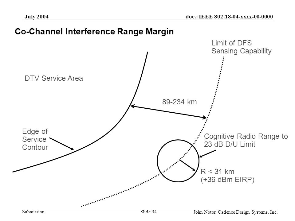 Co-Channel Interference Range Margin