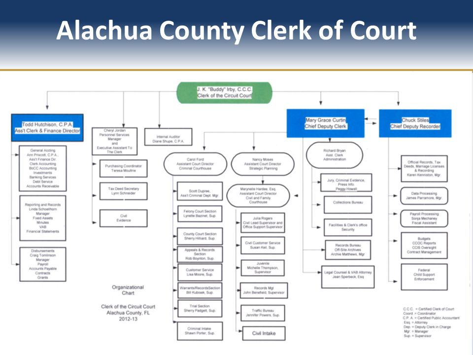 Alachua County Clerk of Court