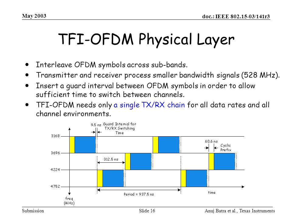 TFI-OFDM Physical Layer