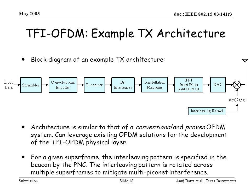 TFI-OFDM: Example TX Architecture