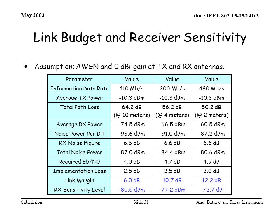 Link Budget and Receiver Sensitivity